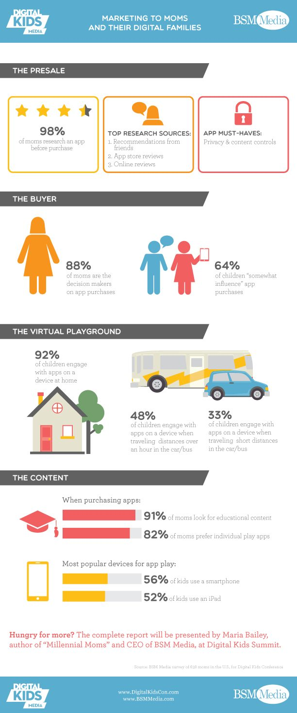 Digital Kids and BSM Media Infographic