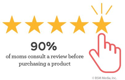 A majority of moms consult product reviews before buying.