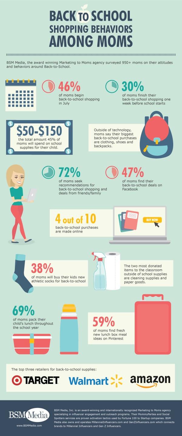Back-to-School Shopping Behaviors Among Moms Infographic // BSM Media