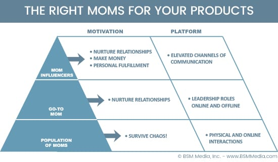 The Right Moms for Your Products - Marketing to Moms - BSM Media